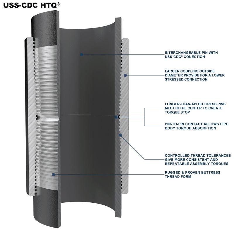 USS-CDC HTQ® | U S  Steel Tubular Products
