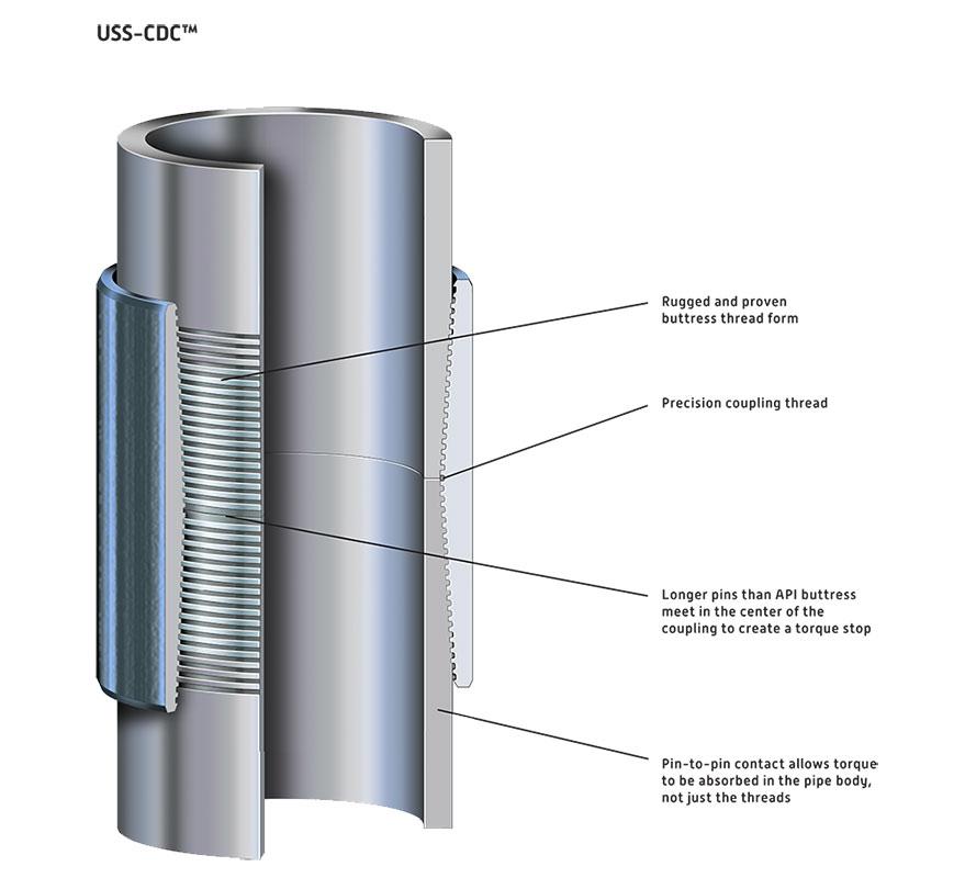 Uss cdc u s steel tubular products - Api up ...