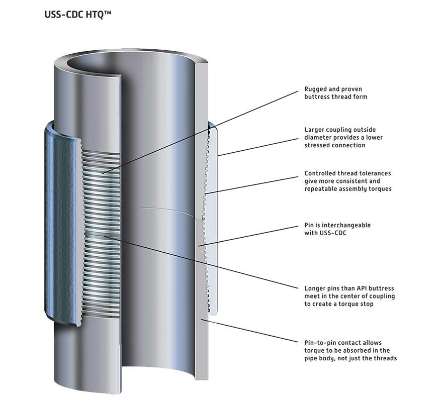 Semi-Premium Connections | U S  Steel Tubular Products